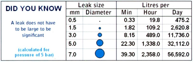 leak detection chart1